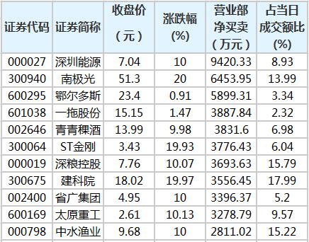 3月5日龙虎榜营业部净买卖个股排名.png