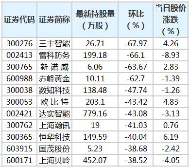 21股遭陆股通减仓超30% 环比降幅最大的是三丰智能