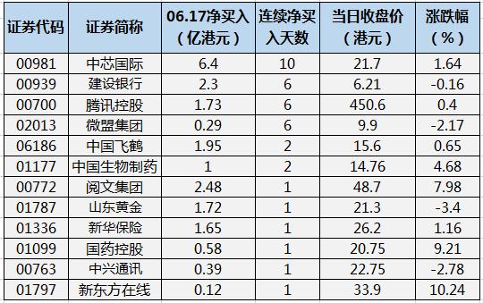 有12股获南向资金成交净买入,中芯国际净买入为6.4亿港元