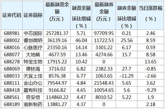 科创板融资余额增加2.22亿元 62股融资余额环比增加