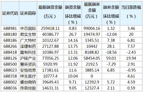 科创板融资余额增加6.32亿元 79股融资余额环比增加