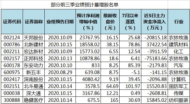 489股前三季业绩预增 256股净利润增幅翻倍