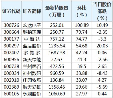 9股获陆股通增仓超30% 宏达电子环比增幅最大