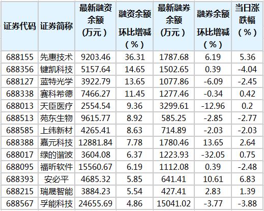 科创板融资余额增加2.72亿元 97股融资余额环比增加