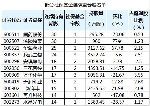 社保基金连续4个季度以上持有37股 最长已持有30个季度