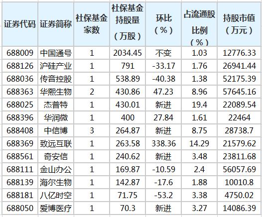 社保基金三季度持有24只科创板股 新进12股
