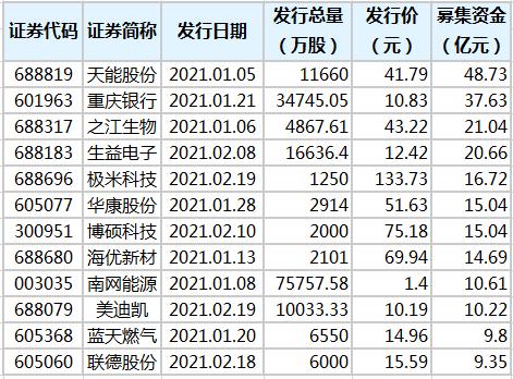 今年59只新股发行 累计募资479.4亿元