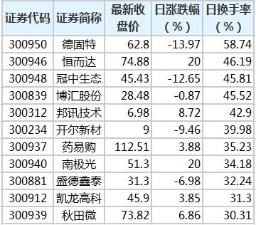 3月5日创业板股换手率.png