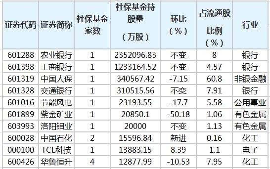 社保基金去年四季度增持64股 新进37股