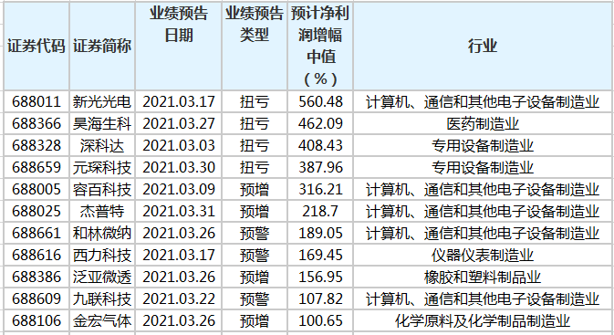 22家科创板公司预告一季度业绩 13家业绩预增