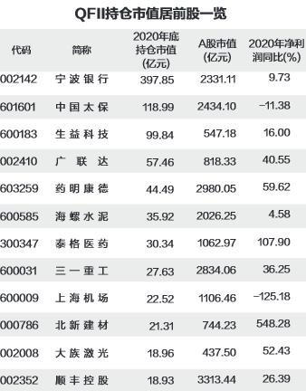 QFII去年四季度新进93股   18股持仓市值超10亿