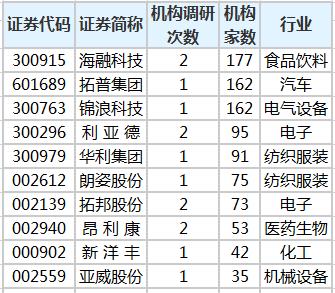 近5日机构调研股一览.png