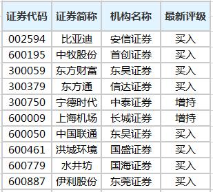 机构今日买入型评级记录.png