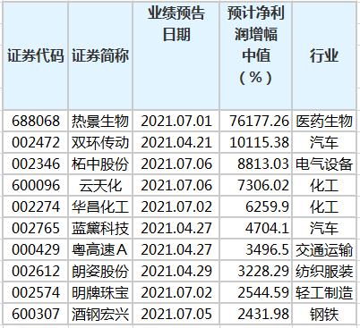 上半年业绩预计暴增股名单.png