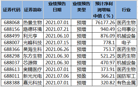 科创板公司上半年净利润预计增幅排名.png