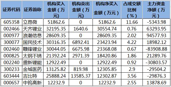 近五日龙虎榜机构净买入的个股.png