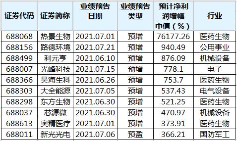 99只科创板股公布上半年业绩预告 60股预增