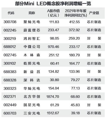 部分Mini LED 概念股净利润增幅榜.png