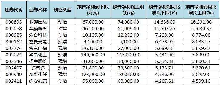 富什么股票_湖南帝亿生物有限公司股票代码_|估值怎么看?