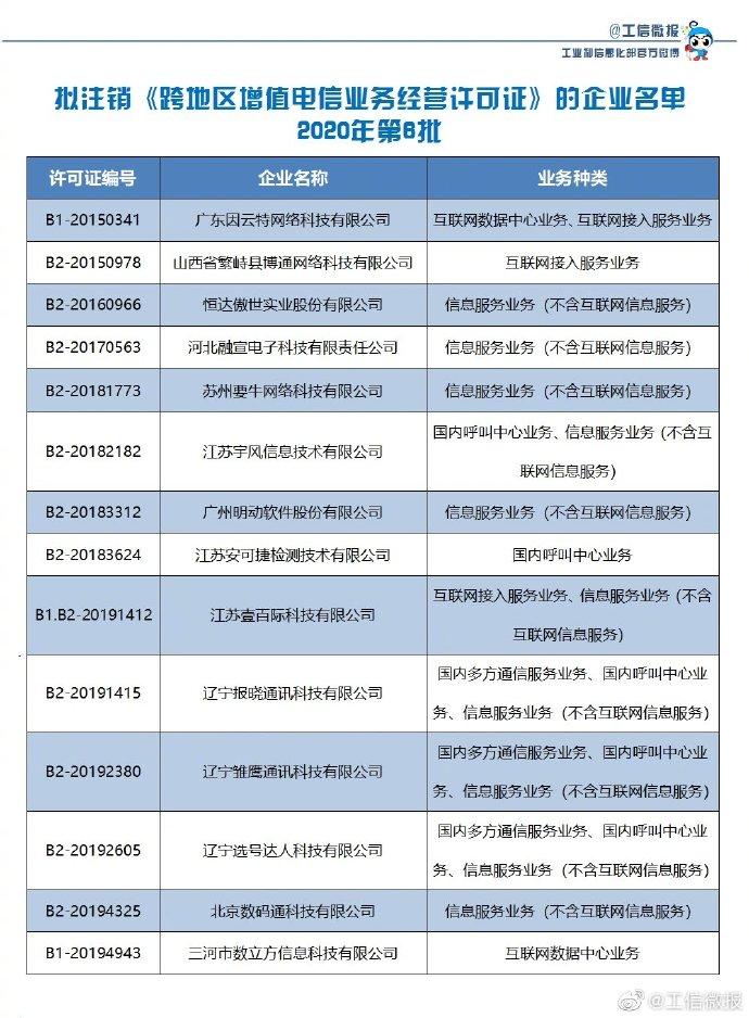 最新消息!14家企业跨地区增值电信业务经营许可拟注销公示